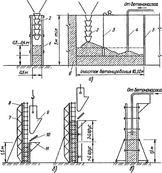 технологический разрыв при бетонировании ростверка