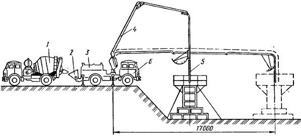 Подача бетонной смеси к месту укладки в бункерах залить яму бетоном