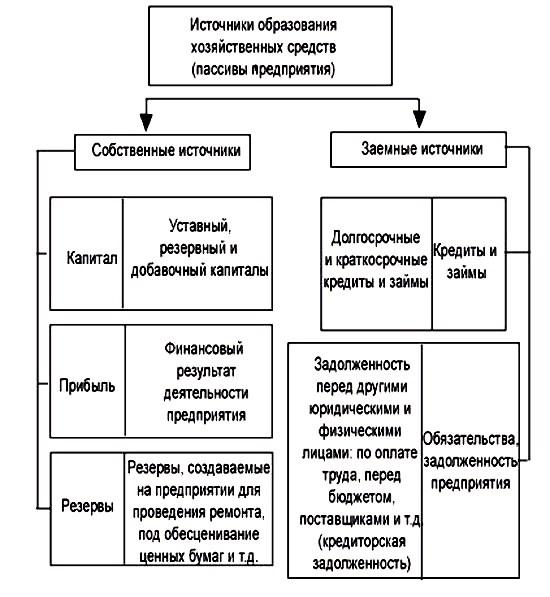 Шпаргалка средств предприятии хозяйственных классификация в