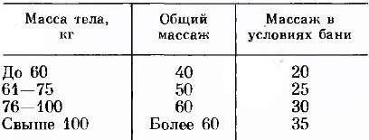 примерная продолжительность таблица