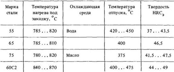 сибири байкал температурный режим ковки рессорно пружинной стали Западная Европа